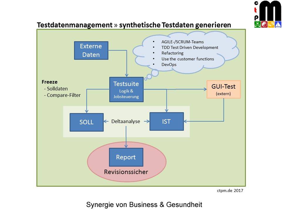 Testdatenmanagement synthetische Testdaten