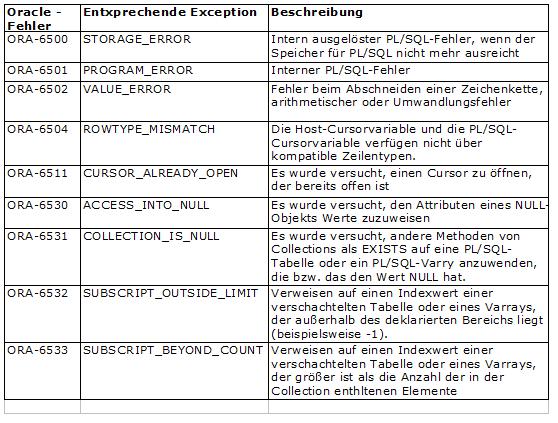 PL/SQL Fehlerbehandlung - Oracle Fehlercode