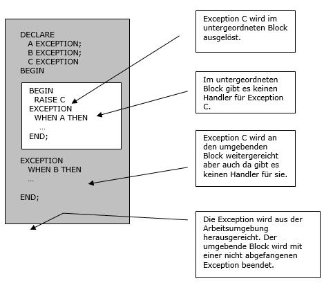 PL/SQL Fehlerbehandlung - Syntaxdarstellung